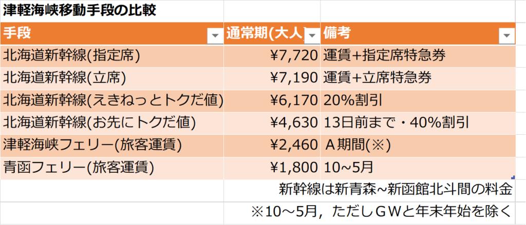 青森北海道間の移動手段比較