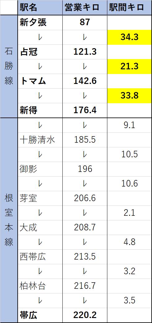 石勝線の駅間距離(一部)